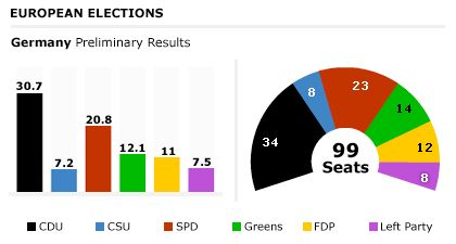 Graphic: The results in Germany