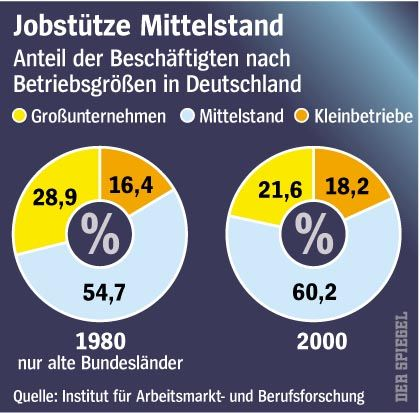 Jobstütze Mittelstand