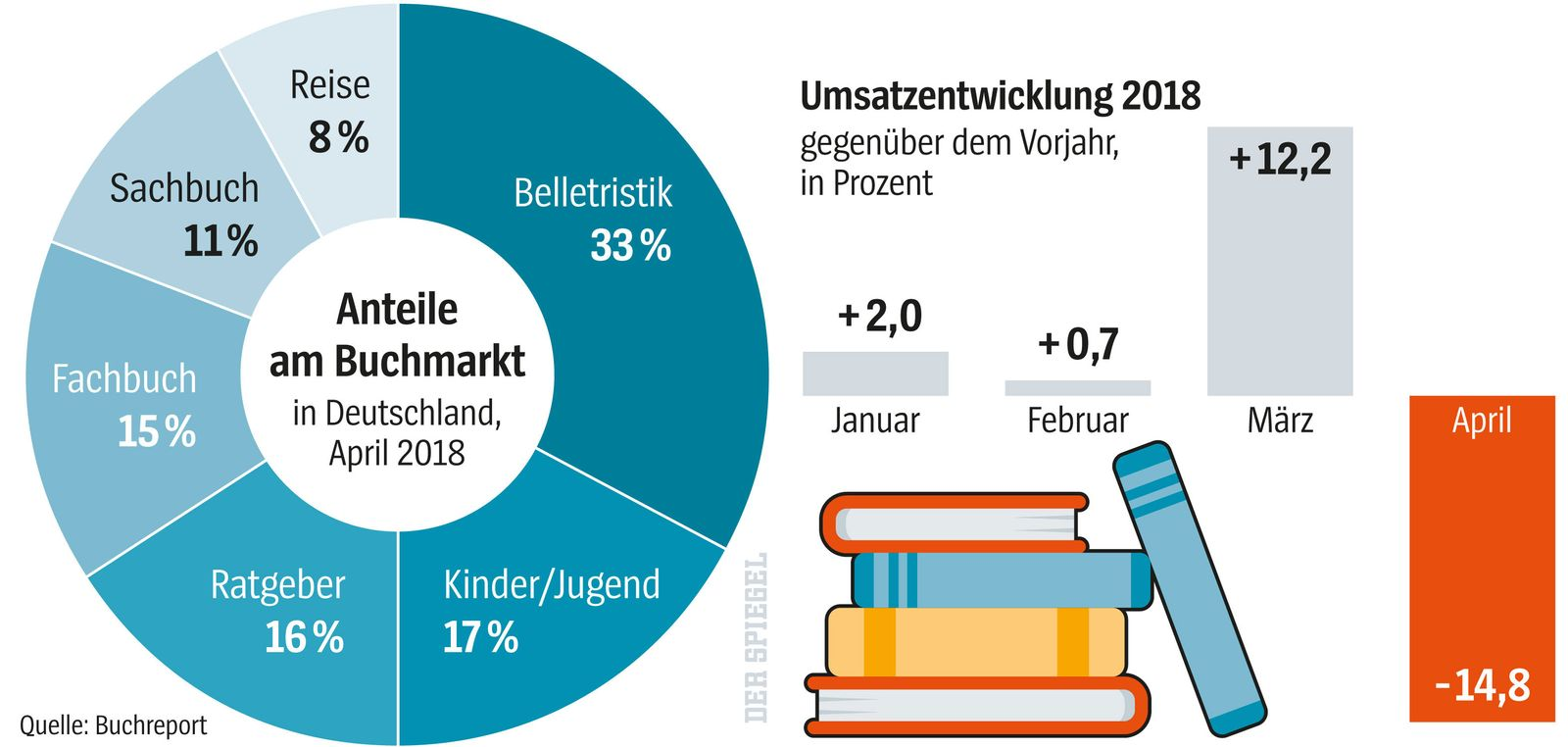 Grafik Buchhandel / Buchmarkt / Bücher