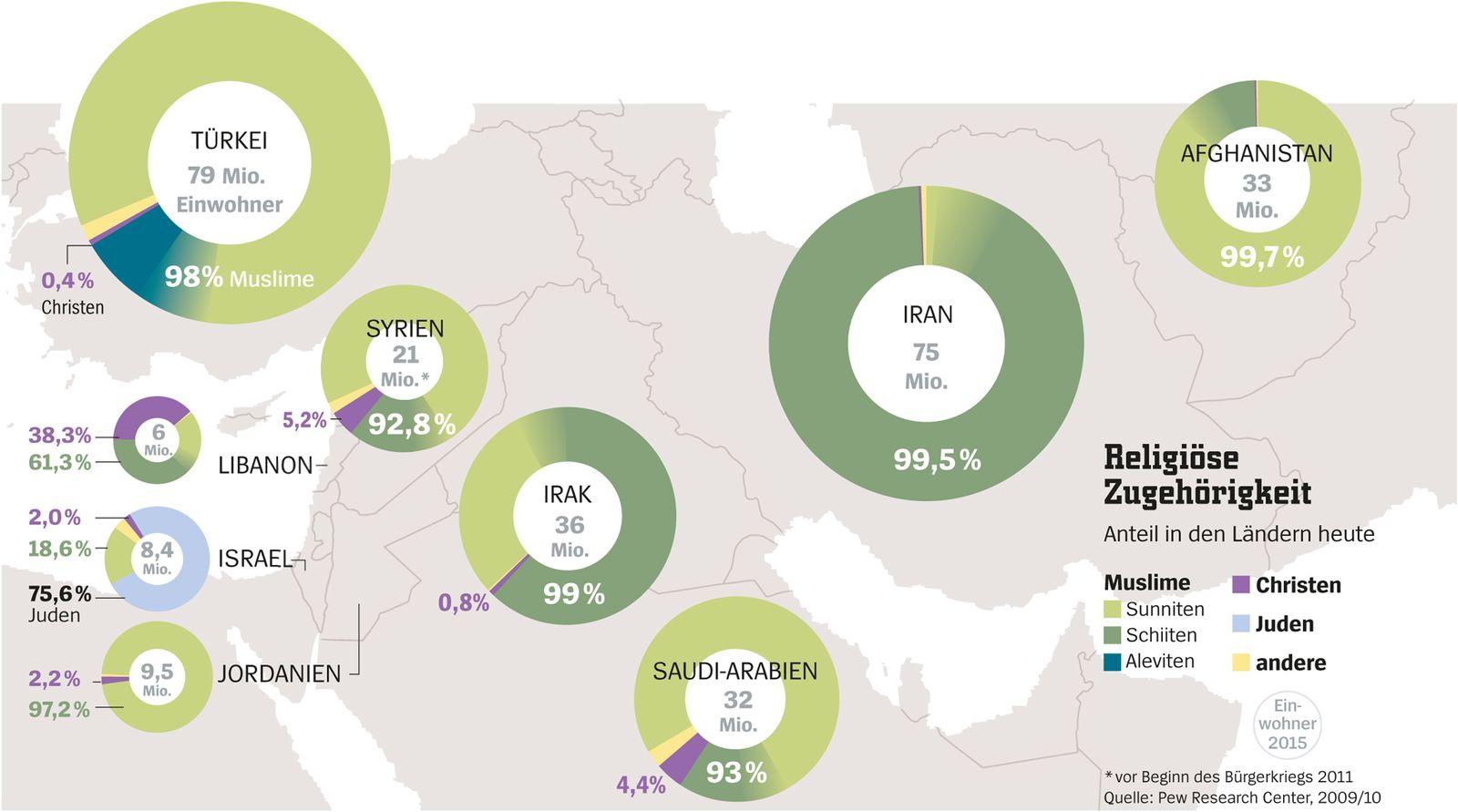 SPGE 1/2017 Grafik Islam / Religiöse Zugehörigheit