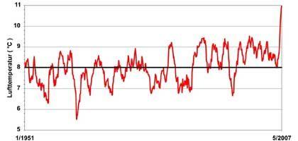 Wärmerekord: Mitteltemperaturen (rote Linie) über Zwölfmonatszeiträume für Deutschland von Januar 1951 bis Mai 2007