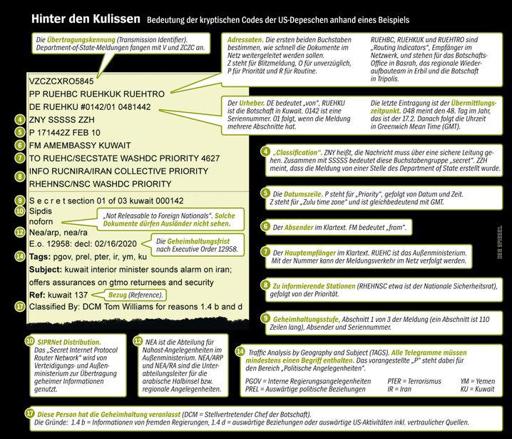 Grafik: Aufbau der Depeschen