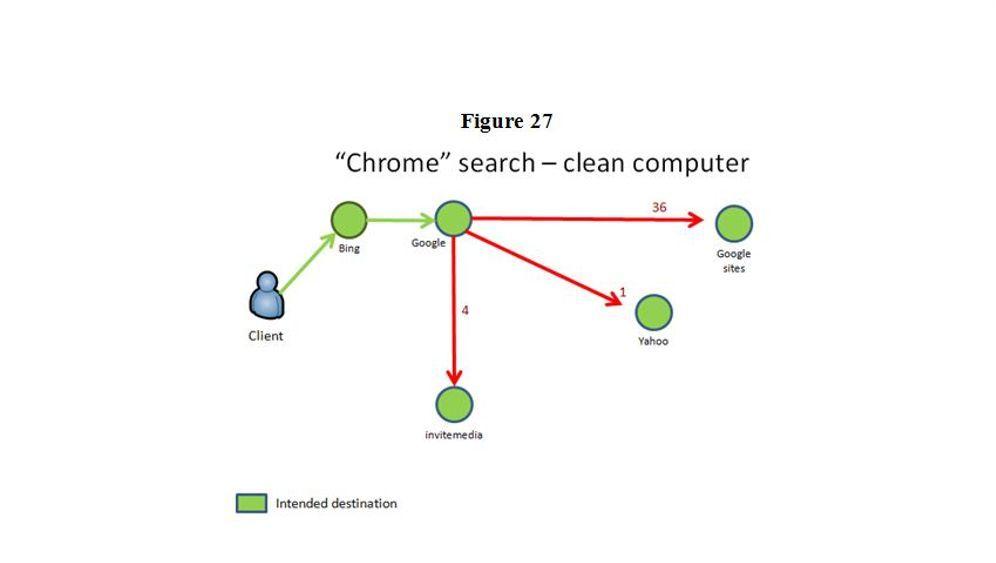 Microsoft und Symantec: Die Abschaltung des Bamital-Botnets