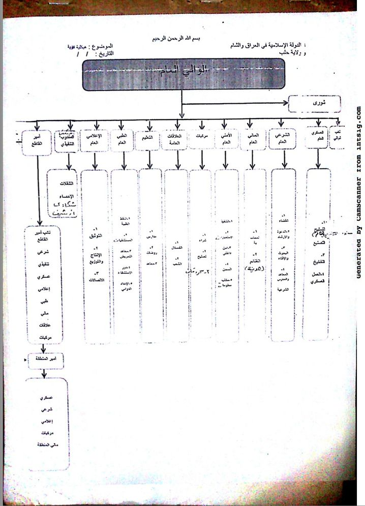 This document is Haji Bakr's sketch for the possible structure of the Islamic State administration.