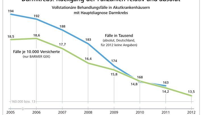 Barmer GEK Krankenhausreport: Die wichtigsten Zahlen und Statistiken