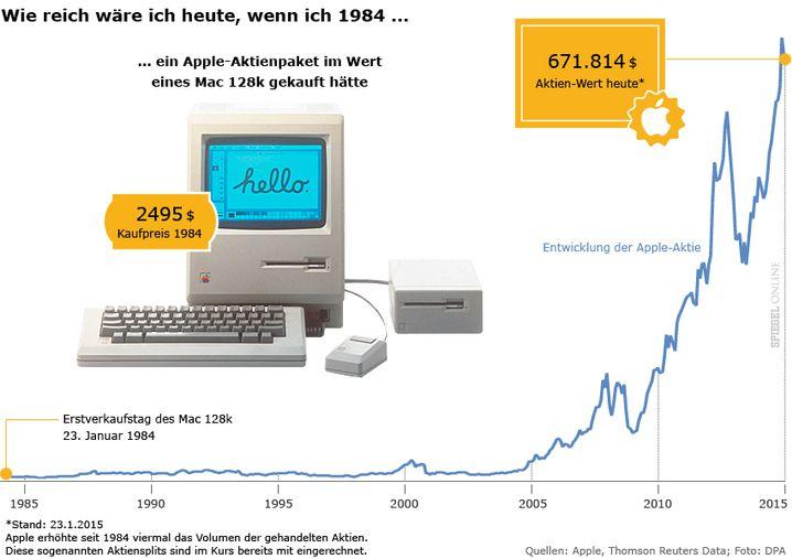Grafik: Kursverlauf der Apple-Aktie seit 1984
