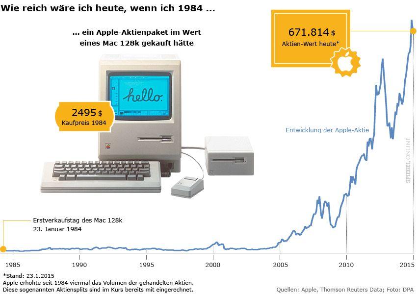 Grafik - Apple-Aktien - Mac 1984 - Wie reich wäre ich heute, wenn ich 1984...