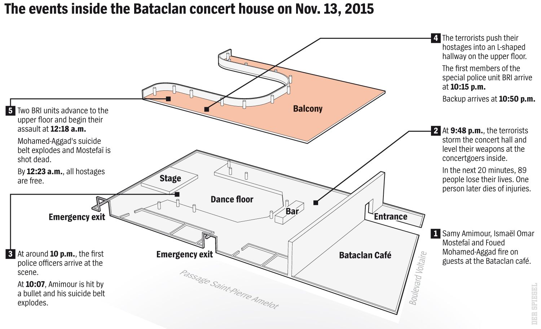 ENGLISH VERSION GRAFIK DER SPIEGEL 7/2016 Seite 85 - The events inside the Bataclan concert house