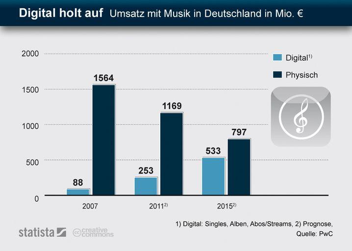 Infografik von Statista: Digitaler Musikvertrieb holt auf