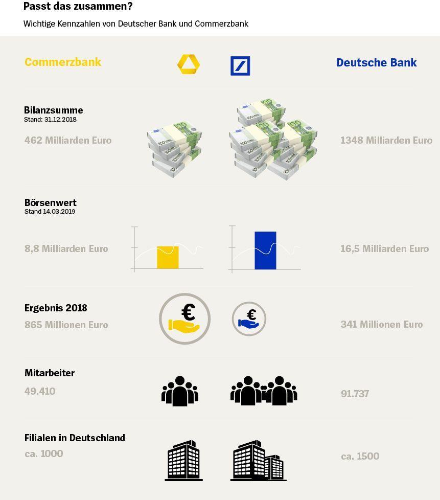 Grafik Deutsche bank Commerzbank Vergleich Stand 18.03.2019