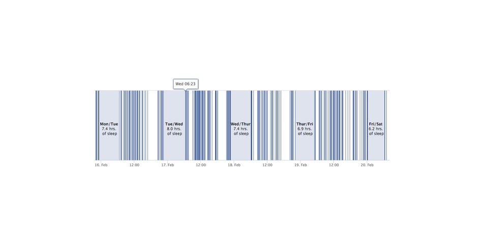 Grafische Auswertung des Tools: Dieser Nutzer steht morgens um halb sieben auf und geht um elf Uhr schlafen