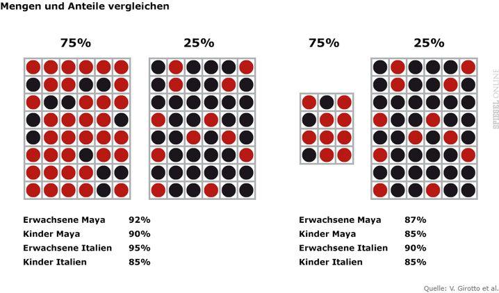 Wenn man zufällig einen Chip zieht, wo sind die Chancen am größten, einen roten zu erwischen? Bei den beiden Mengen links und bei den beiden Mengen rechts ist es jeweils die linke Seite. Unter den Chips steht der Anteil richtiger Antworten.