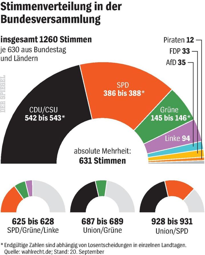 Stimmenverhältnisse in der kommenden Bundesversammlung.