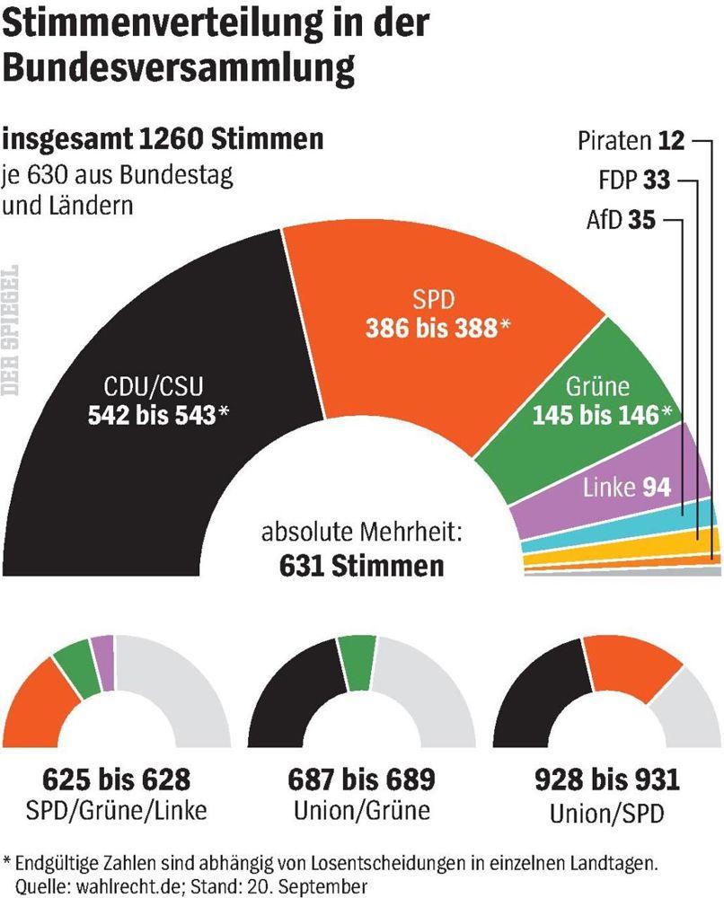 SPIEGEL 39/2016 S. 22 Grafik Stimmenverteilung in der Bundesversammlung