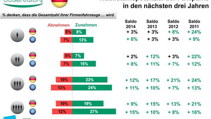 Fuhrpark-Manager-Umfrage: Wie Dienstwagenfahrer den Kostendruck spüren