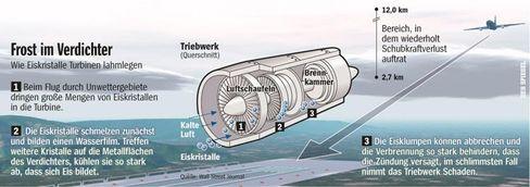 Frost im Verdichter: Wie Eiskristalle Turbinen lahmlegen