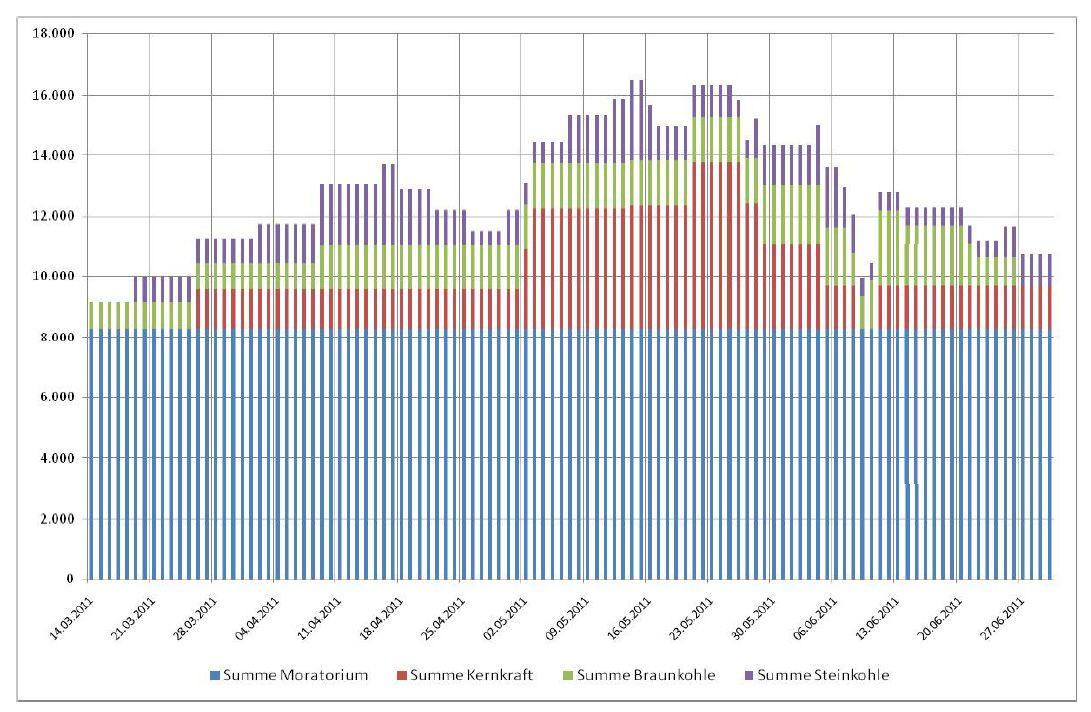Grafik Bundesnetzagentur / Energie / nicht verfügbare Leistung