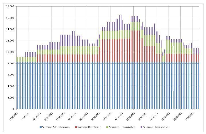 Grafik: Welches Kraftwerk fehlt wann?