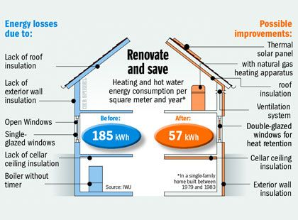 Graphic: Renovate and save