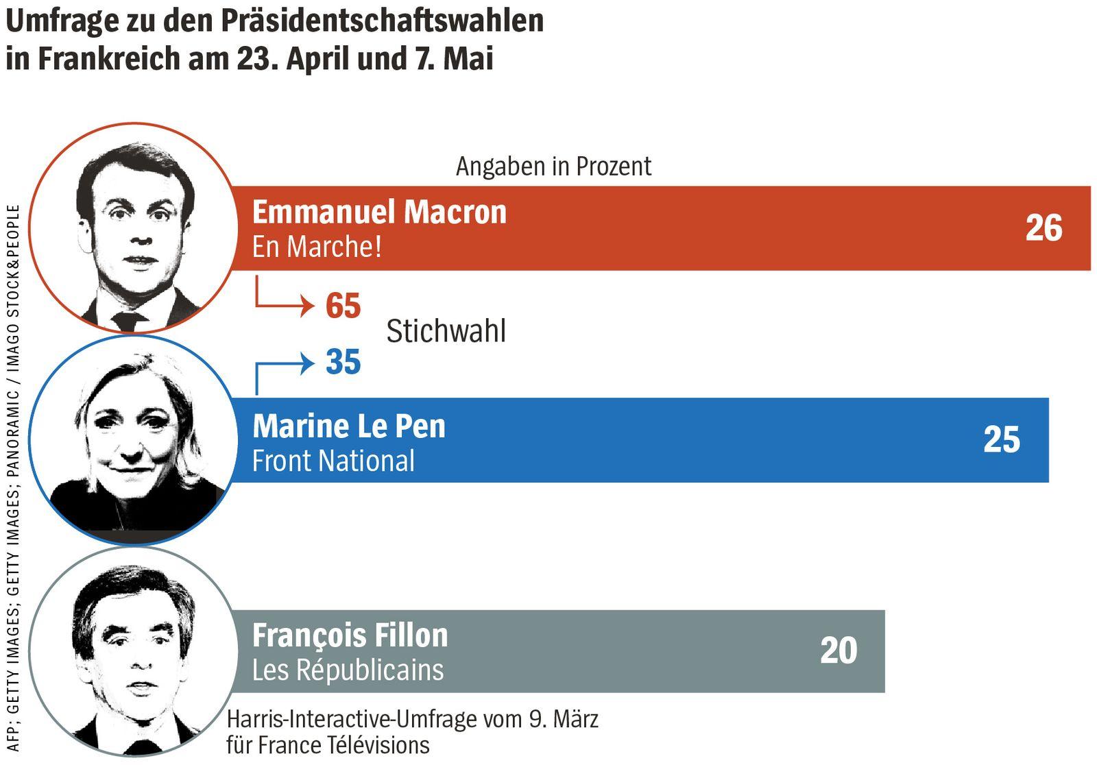 SPIEGEL Plus SP 2017/11 S.86: Emmanuel Macron