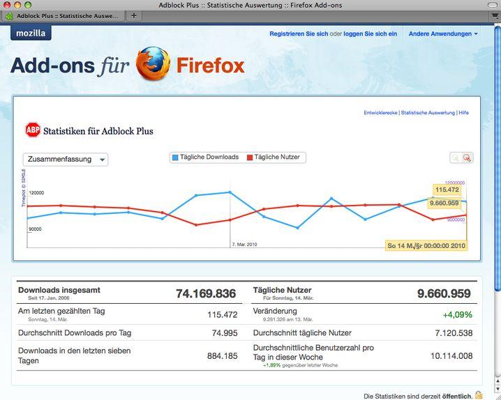Statistiken für Adblock Plus: Zwischen neun und elf Millionen Werbeverweigerer am Tag