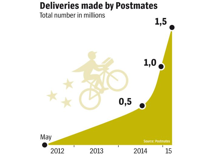 Graphic: Deliveries made by Postmates