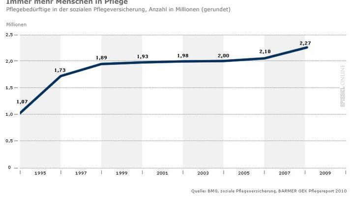 Demografieschock: Immer mehr Pflegebedürftige