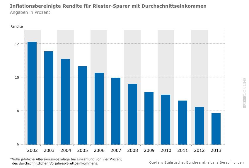 INflationsbereinigte Rentite für Rentner _v3