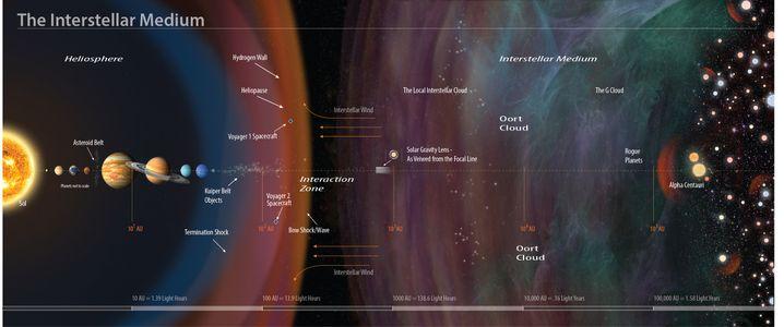 Ziele außerhalb des Sonnensystems: 4,3 Lichtjahre bis Alpha Centauri