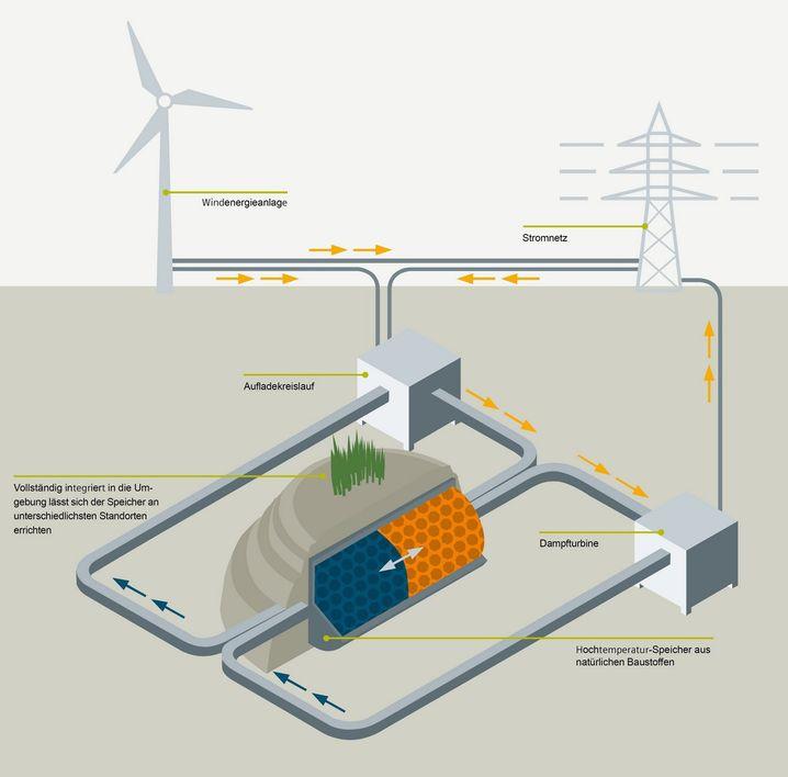 Der in Hamburg entwickelte thermische Speicher für Windenergie ist ein Gemeinschaftsprojekt von Siemens, Hamburg Energie und der TUHH