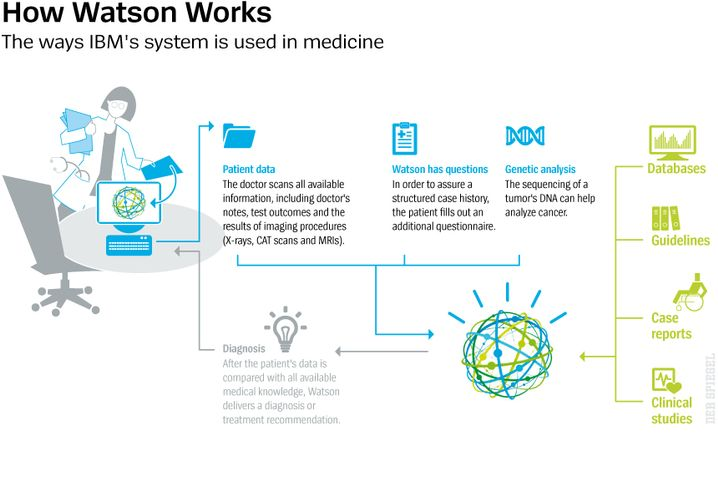 Graphic: How Watson is used