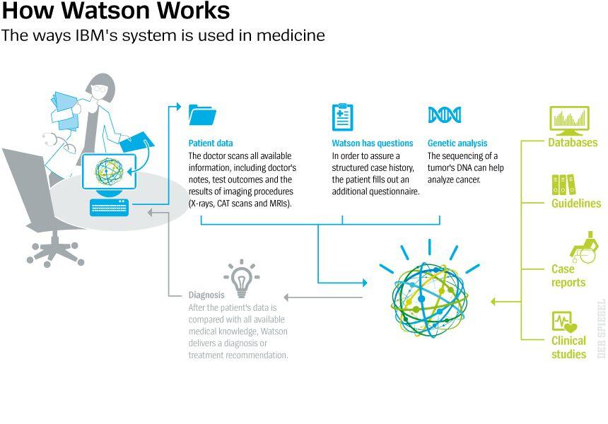 DER SPIEGEL 32/2018 Seite 106 - How Watson Works