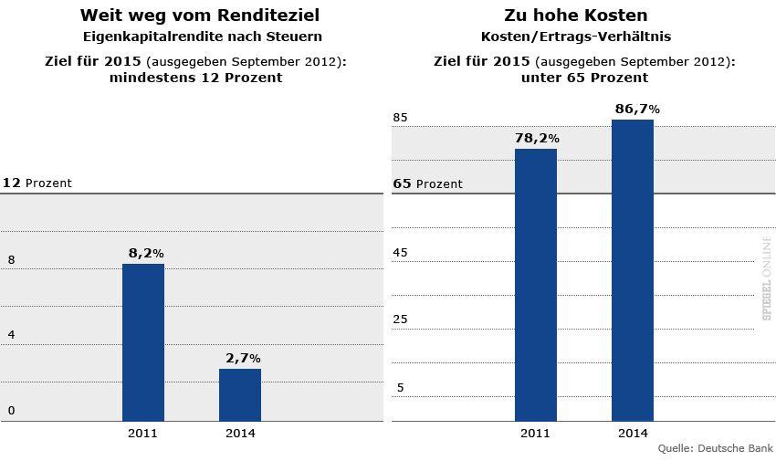 Grafiken Deutsche Bank - Eigenkapitalrendite und Kosten/Ertrags-Verhältnis