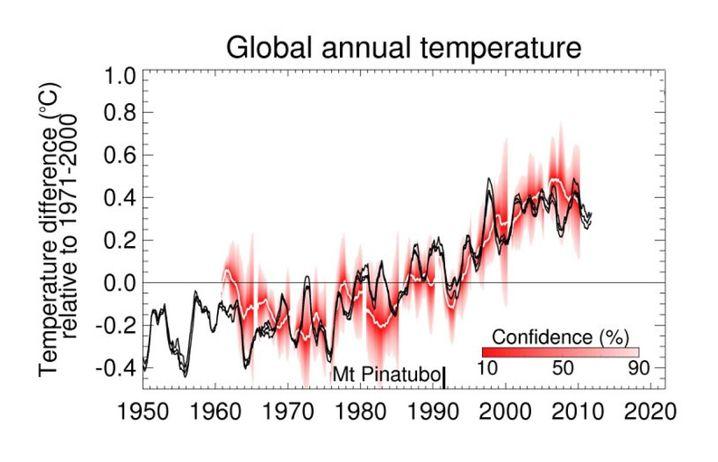 Daten des Met Office: Die schwarze Linie zeigt die Entwicklung der globalen Durchschnittstemperatur. Der Ausbruch des Vulkans Mt. Pinatubo markiert einen erheblichen Schwefeleintrag in die Atmosphäre, der das Klima zwei Jahre lang gekühlt hat. Seit 15 Jahren stockt der Aufwärtstrend der globalen Temperatur.