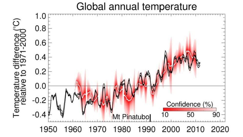 Überraschender Stillstand: Erwärmung macht Pause