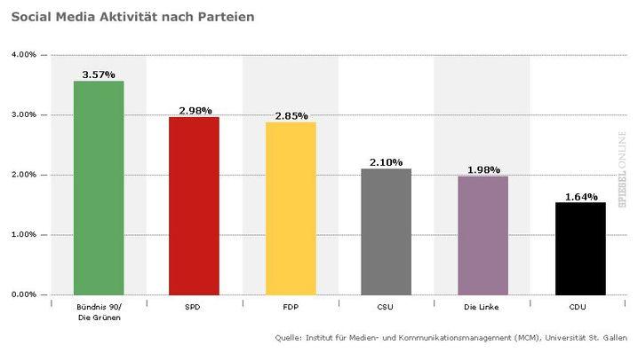 Parteien-Auswertung: Nur wer twittert schöner?