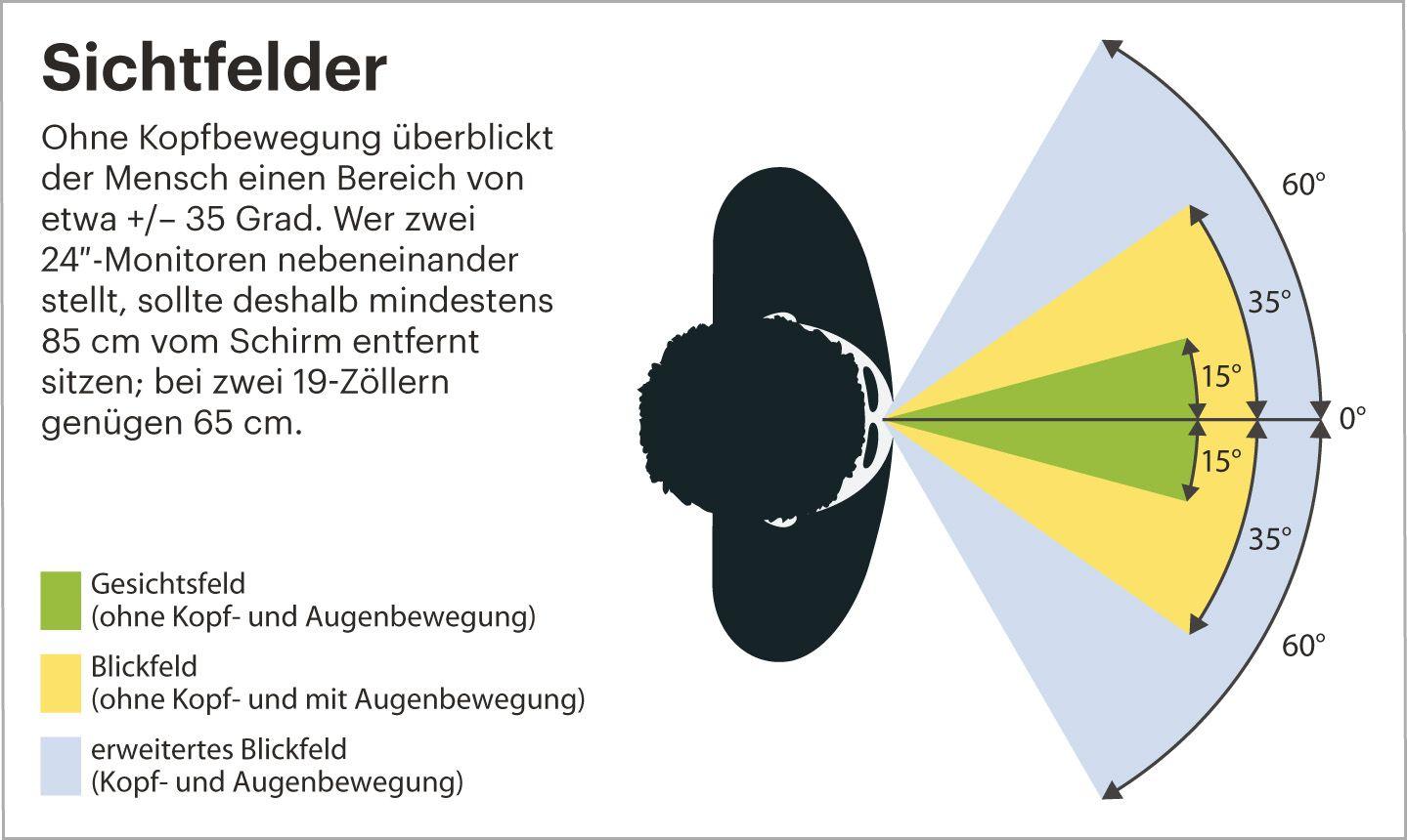 EINMALIGE VERWENDUNG c´t/ Magazin fuer Computer Technik/ Nr.14