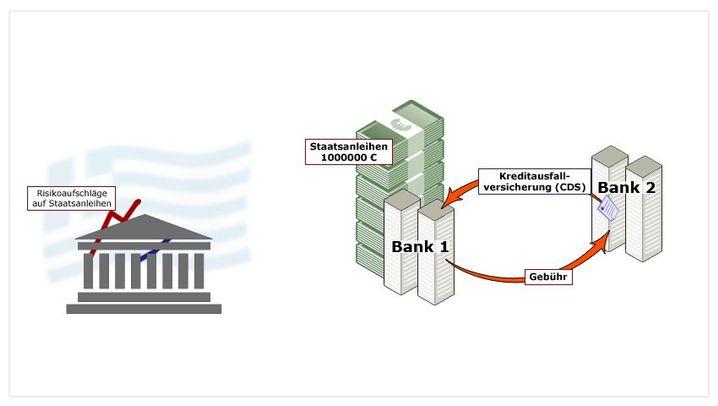Grafik-Strecke: So zockt man mit Kreditversicherungen