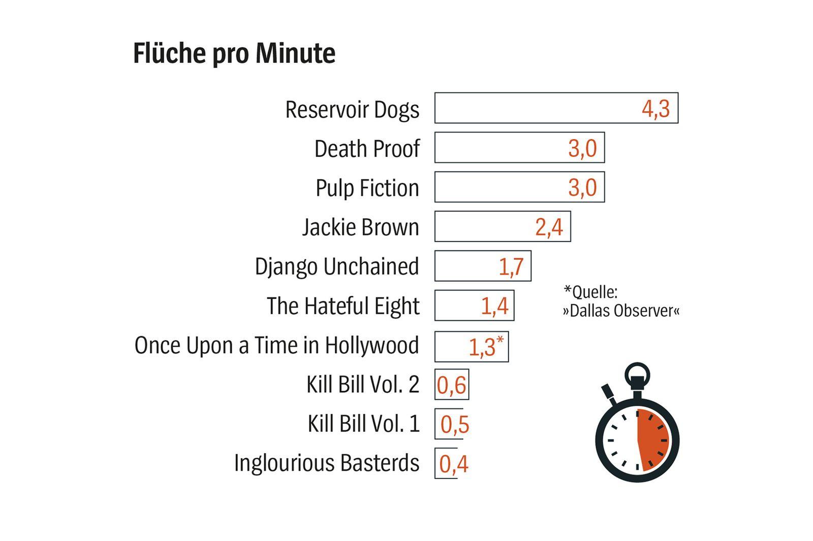 Quentin Tarantino/ Statistiken