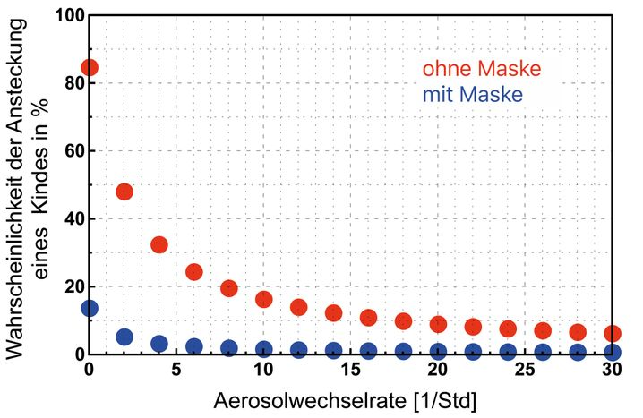 Ansteckungswahrscheinlichkeit für Schüler in einem Klassenraum mit und ohne Maske