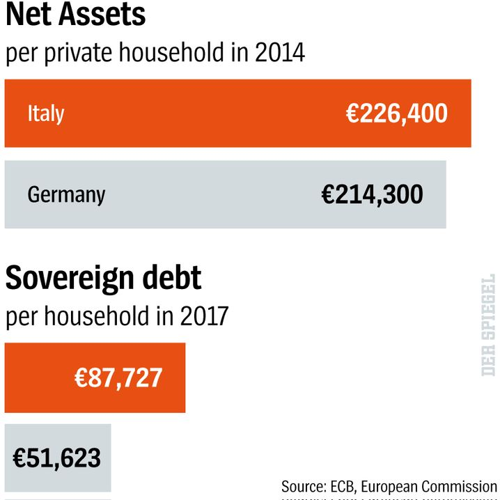 Net Assets and Sovereign Debt in Italy