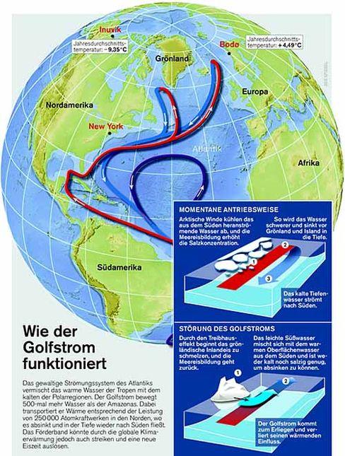 Wasserpumpe: Wie der Golfstrom funktioniert