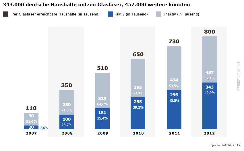 GRAFIK 343000 deutsche Haushalte nutzen Glasfaser