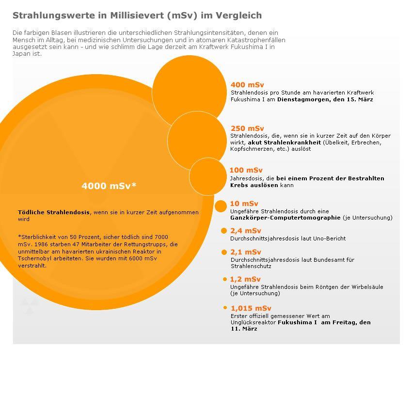 Grafik Strahlungswerte in Millisievert im Vergleich