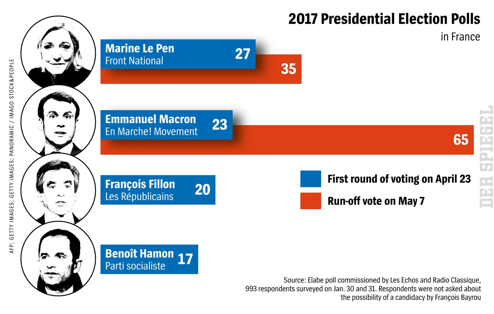 DER SPIEGEL 6/2017 s80 Presidential Polls