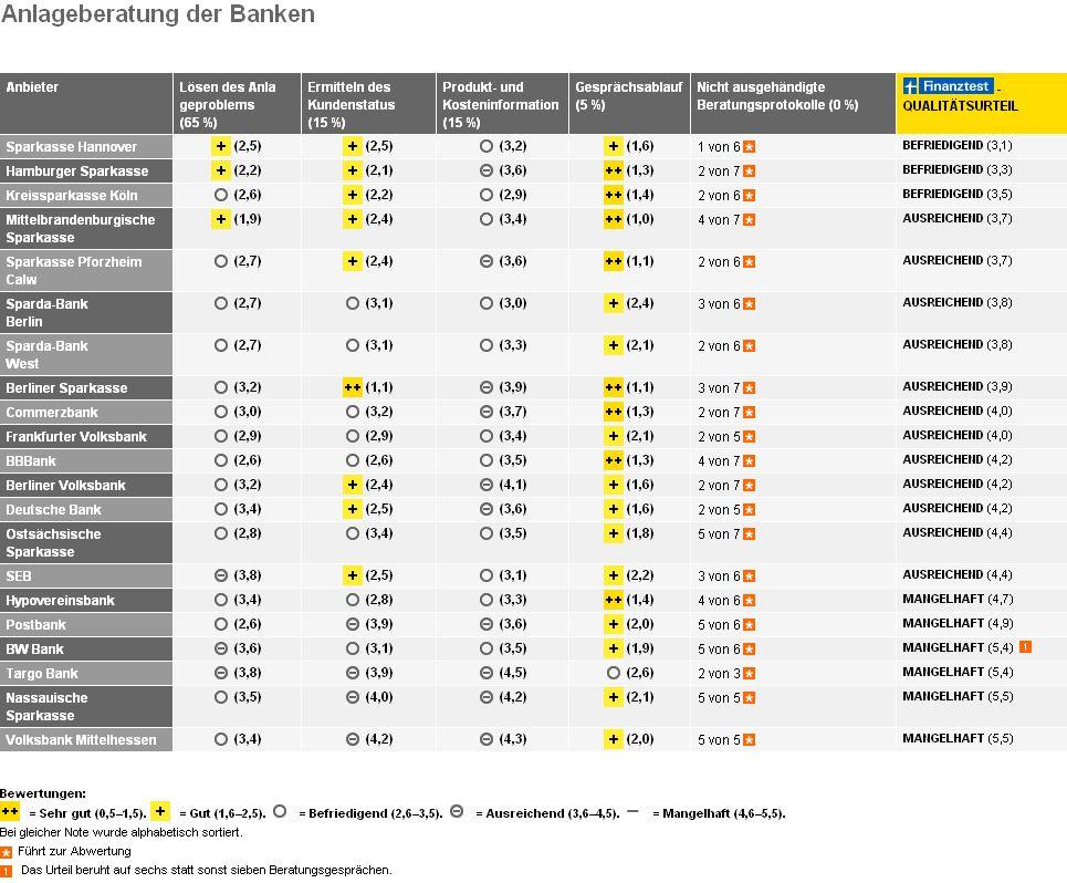 EINMALIGE VERWENDUNG Finanztest Tabelle Anlageberatung der Banken