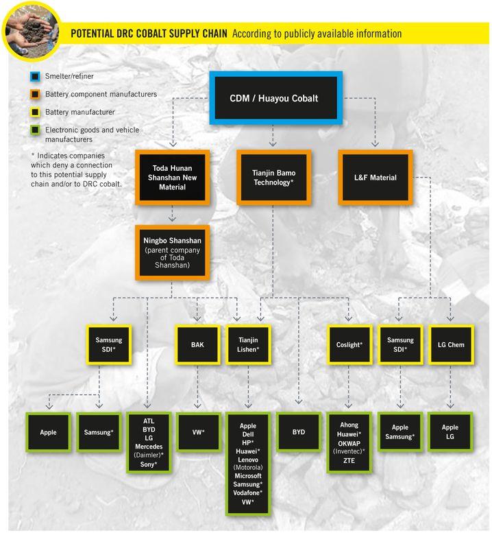 Mögliche Kobalt-Lieferketten: Für eine Vollbildansicht klicken Sie auf die Grafik