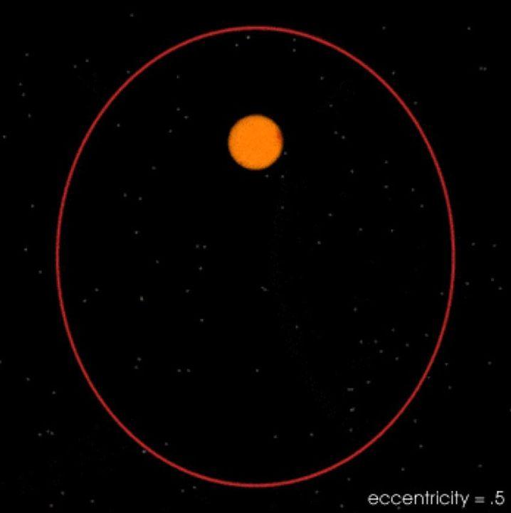Ovale Erdbahn (rote Linie, schematische Zeichnung): Im Laufe der Zeit wird die Bahn der Erde ovaler, ihre Exzentrizität nimmt zu.