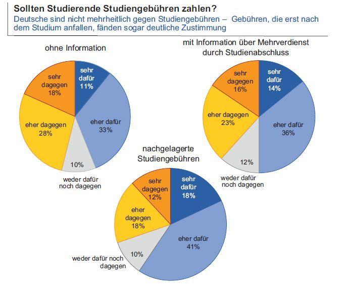 EINMALIGE VERWENDUNG ifo-Bildungsbarometer 2015 / Grafik #2
