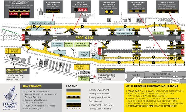 Pisten- und Rollwegkarte des John-Wayne-Airport. Statt auf der zugewiesenen Piste 20L war Ford auf dem Rollweg Charlie (C) gelandet - und hatte dabei den am Rollhalt Lima (L) wartenden Passagierjet nur knapp überflogen.